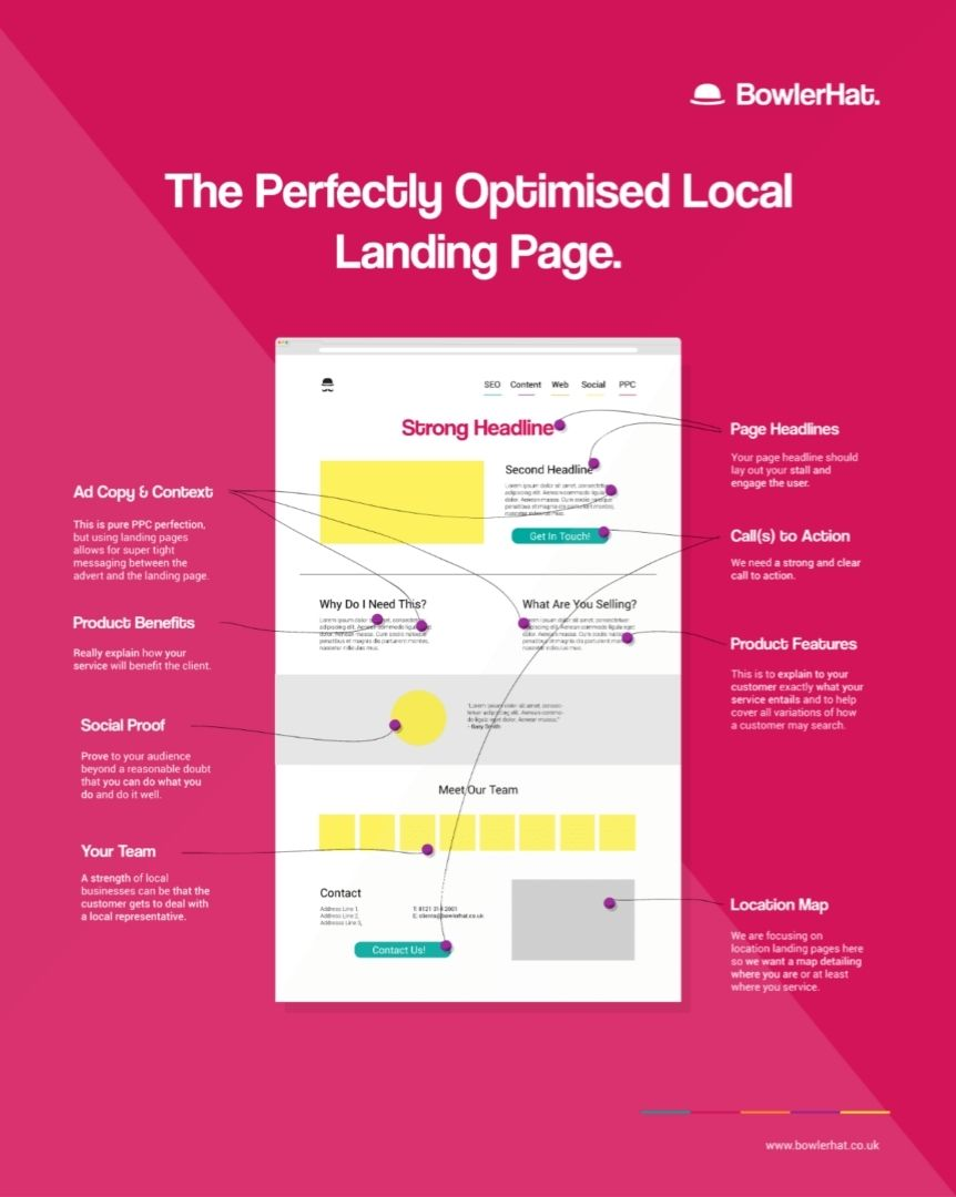 Local SEO Location Page Section Image