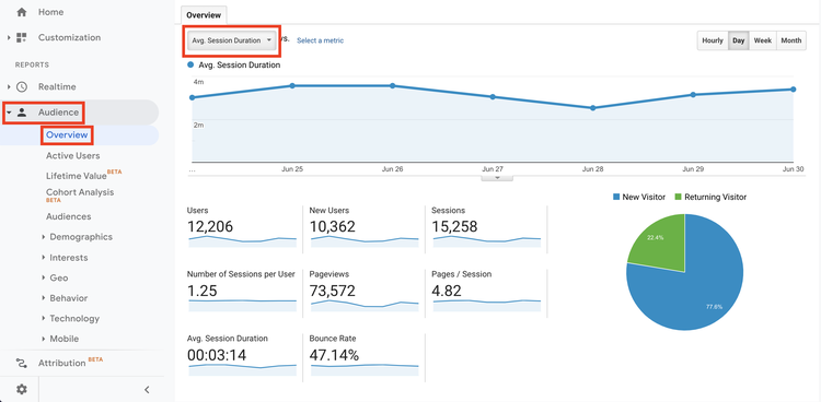 A bounce rate chart on Google Analytics