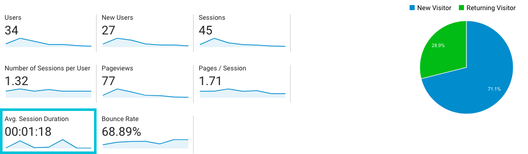 A screenshot of the average session duration by site visitor