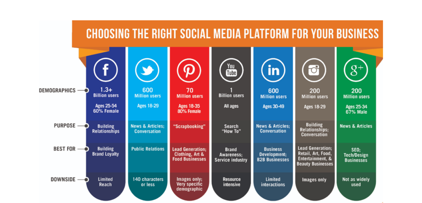 A photo that describes which social media channels customers prefer